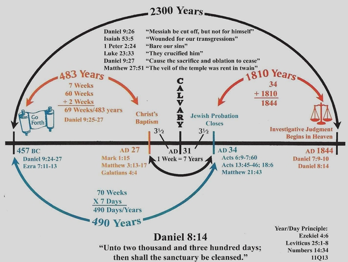 explanation of timeline of prophecy